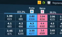 Come abbinare le scommesse con il betting exchange